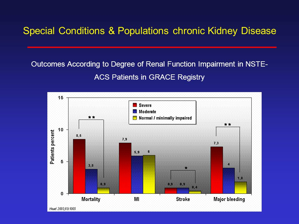Special Conditions & Populations chronic Kidney Disease