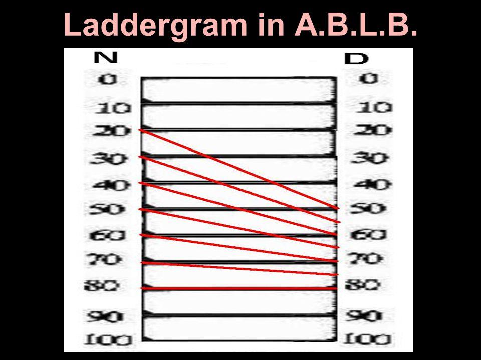 Laddergram in A.B.L.B.