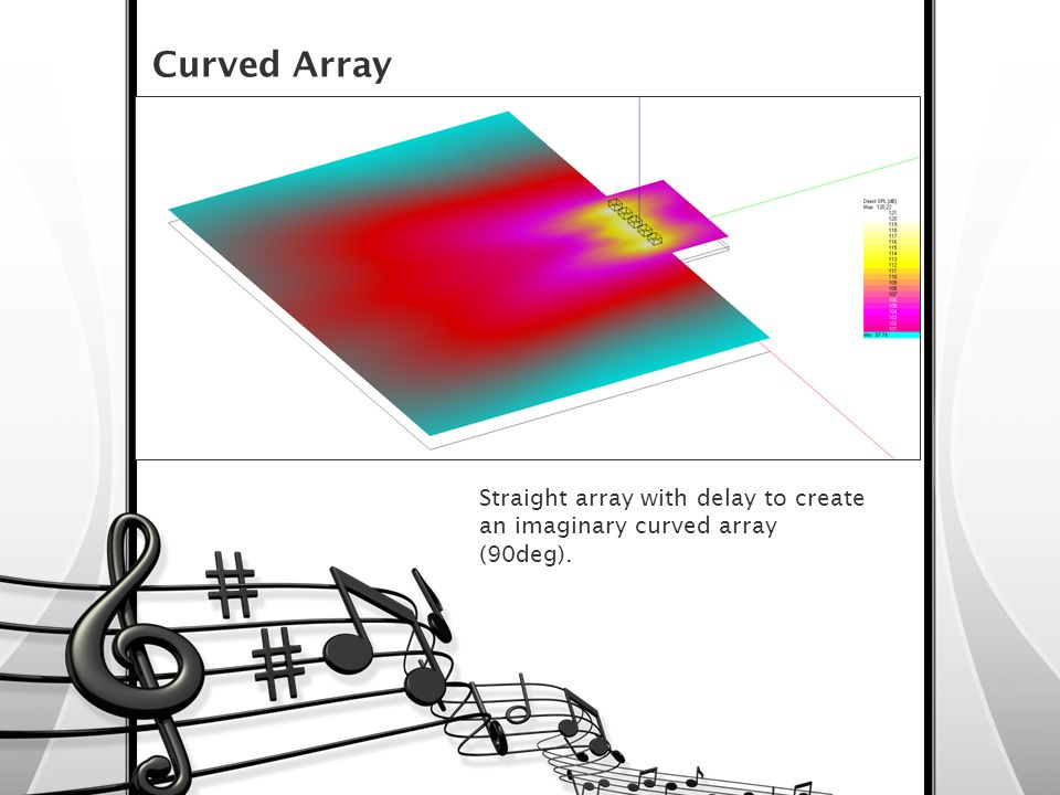 Curved Array Straight array with delay to create an imaginary curved array (90deg).