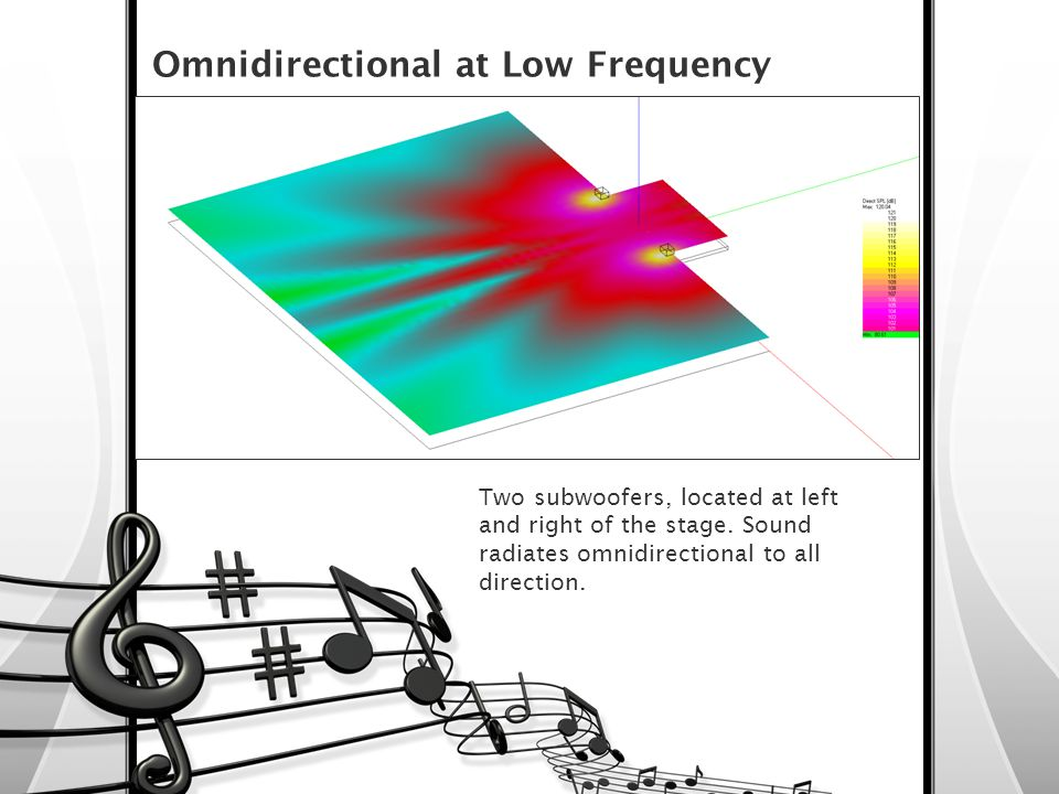 Omnidirectional at Low Frequency
