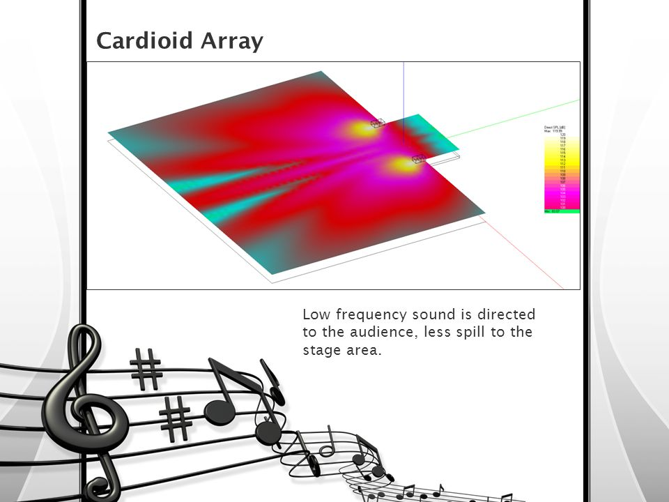 Cardioid Array Low frequency sound is directed to the audience, less spill to the stage area.