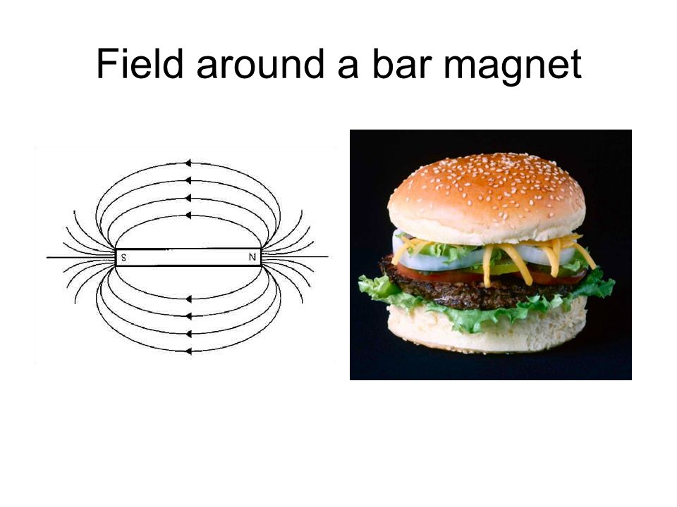 Field around a bar magnet