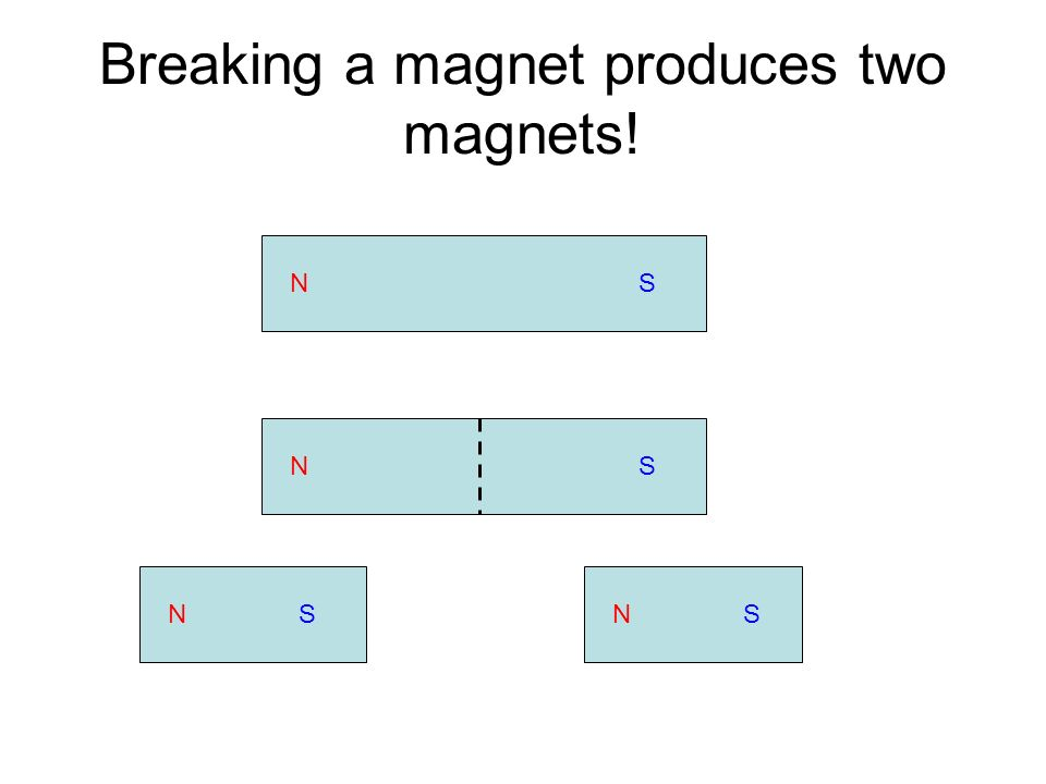 Breaking a magnet produces two magnets!
