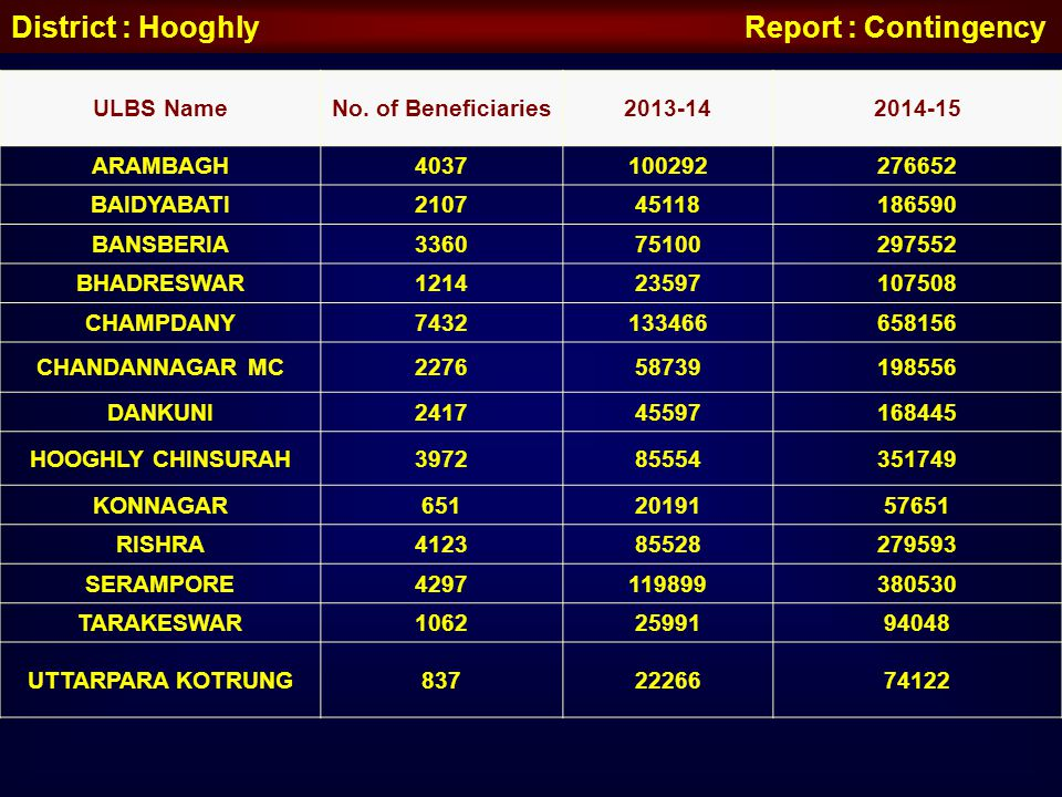 District : Hooghly Report : Contingency