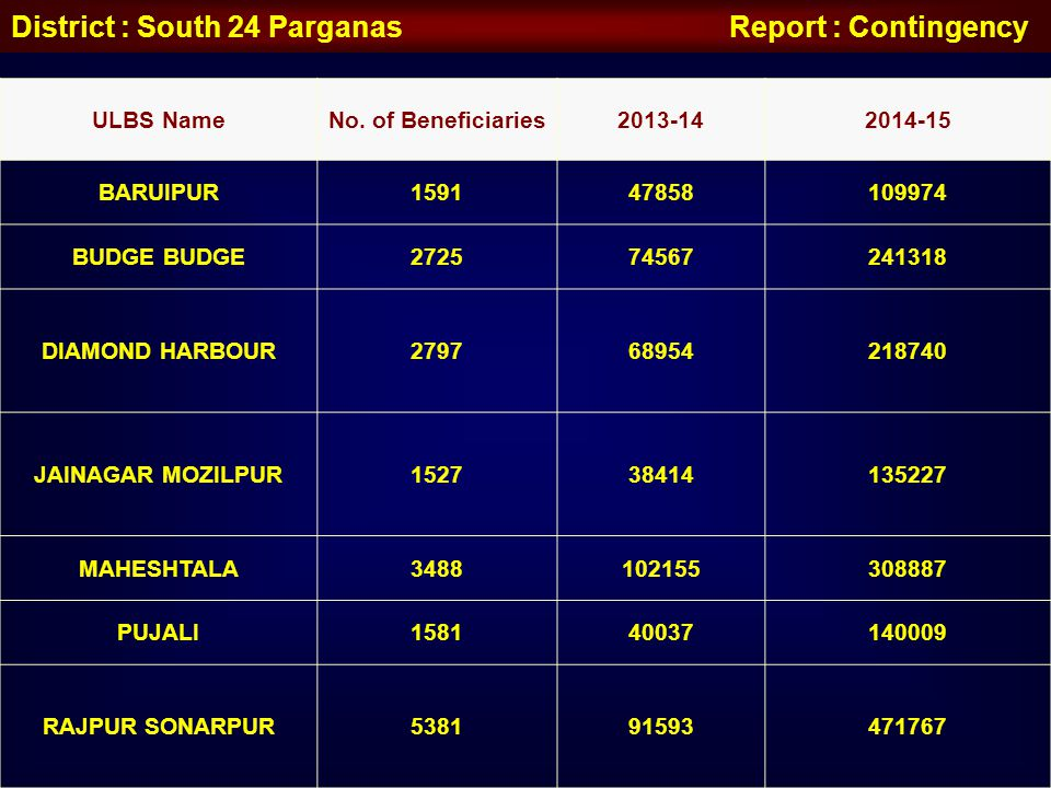 District : South 24 Parganas Report : Contingency