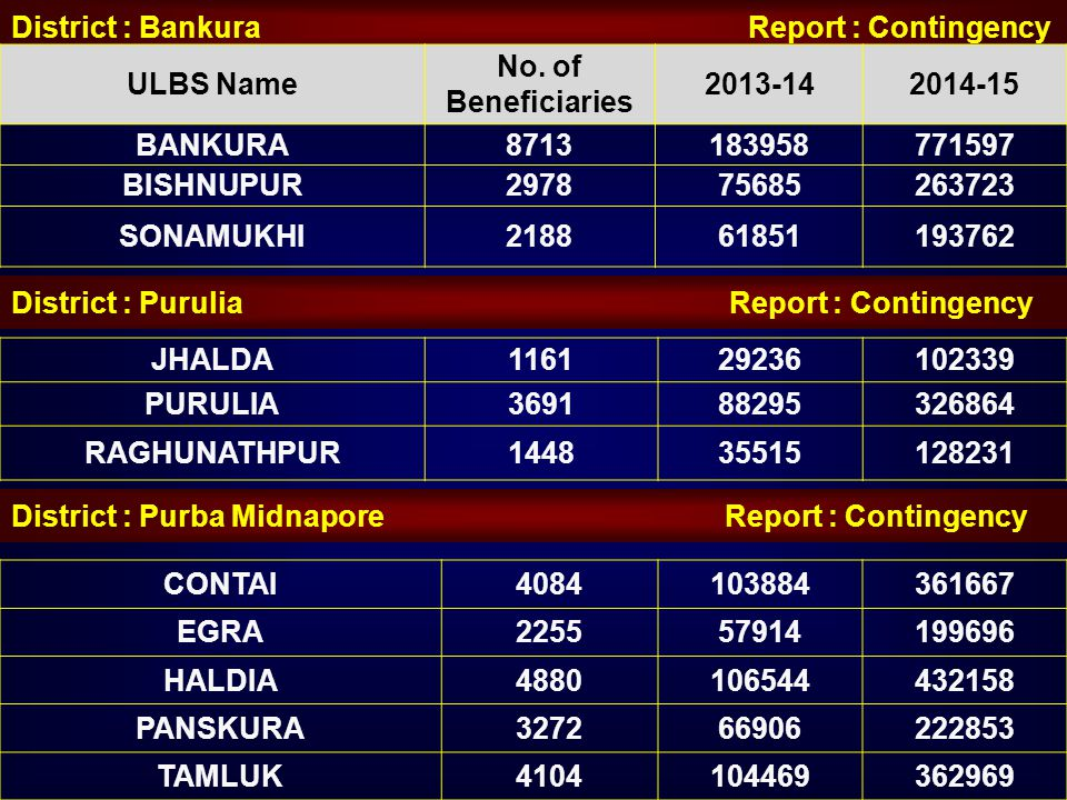 District : Bankura Report : Contingency