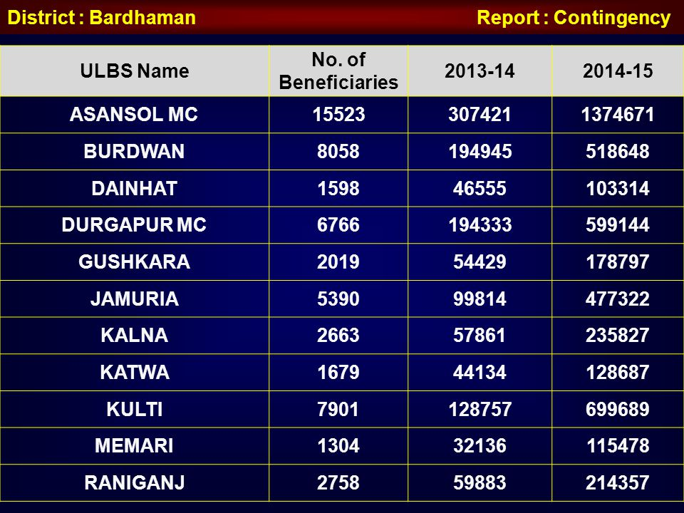 District : Bardhaman Report : Contingency
