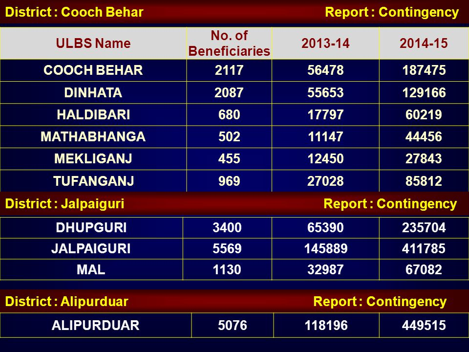 District : Cooch Behar Report : Contingency