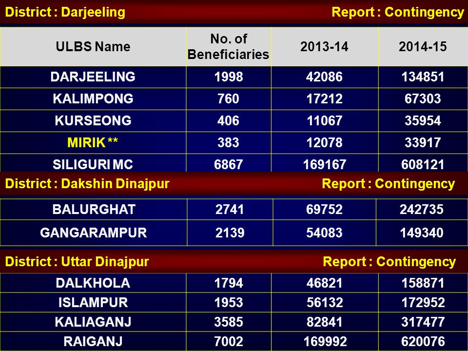District : Darjeeling Report : Contingency