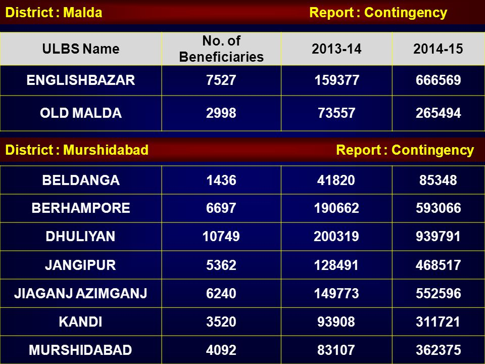 District : Malda Report : Contingency