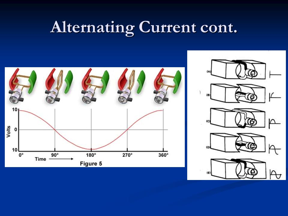Alternating Current cont.