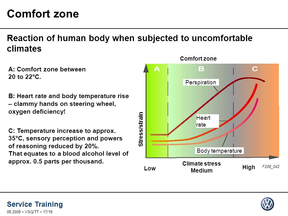 Comfort zone Reaction of human body when subjected to uncomfortable climates. Comfort zone. A: Comfort zone between 20 to 22°C.