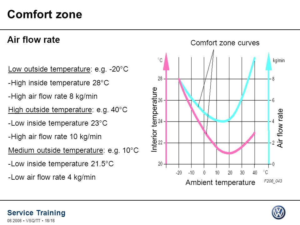 Comfort zone Air flow rate Comfort zone curves