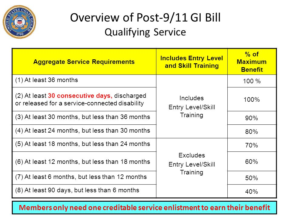 Overview of Post-9/11 GI Bill Qualifying Service
