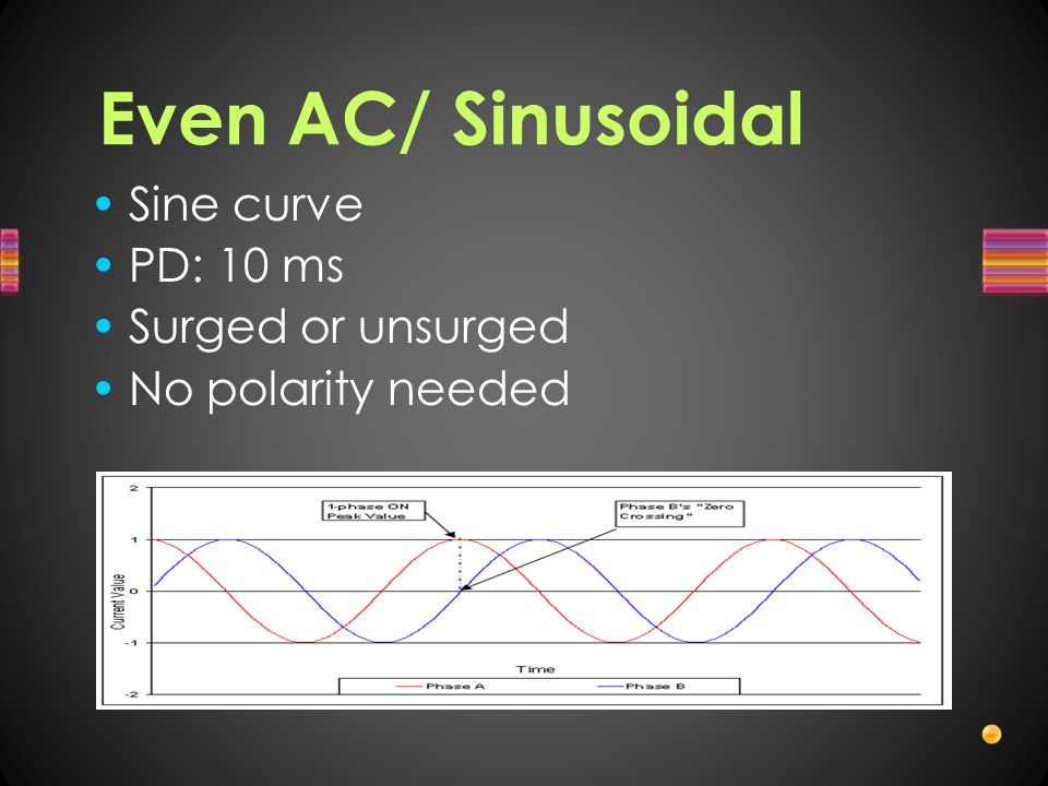 Even AC/ Sinusoidal Sine curve PD: 10 ms Surged or unsurged