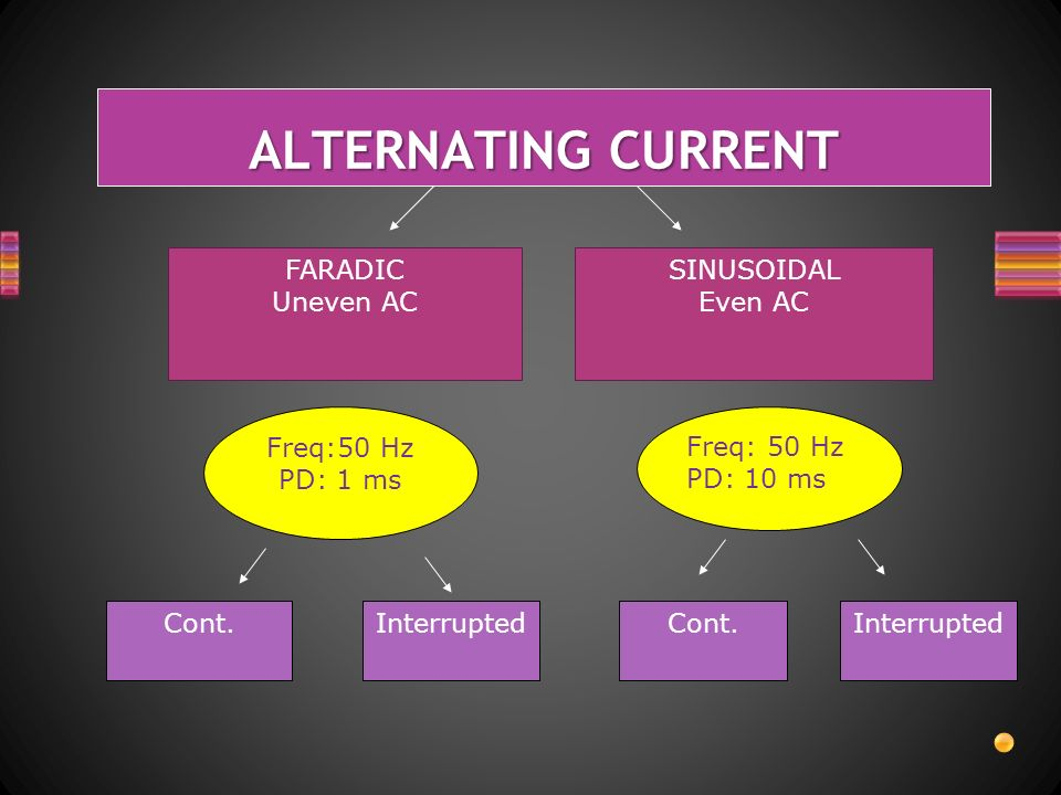ALTERNATING CURRENT FARADIC Uneven AC SINUSOIDAL Even AC Freq:50 Hz