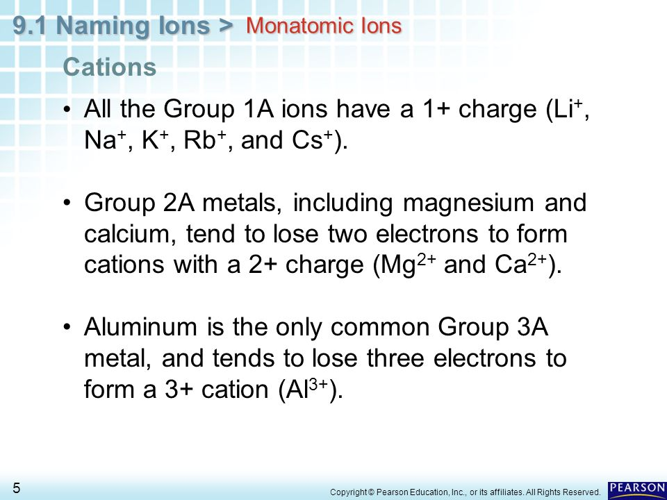 All the Group 1A ions have a 1+ charge (Li+, Na+, K+, Rb+, and Cs+).