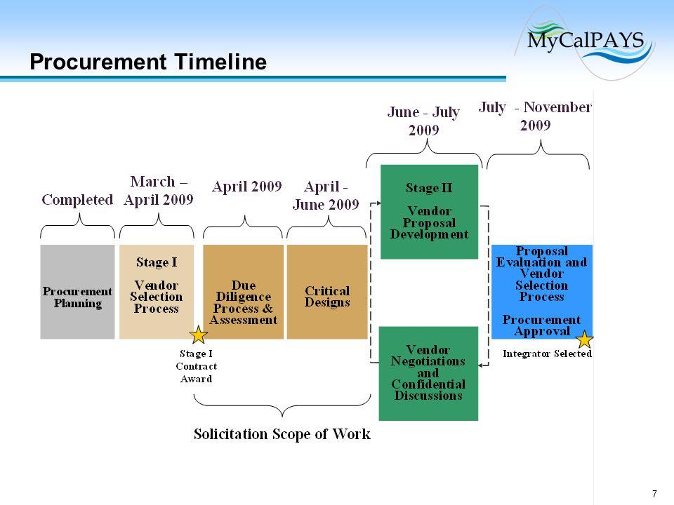 Procurement Timeline