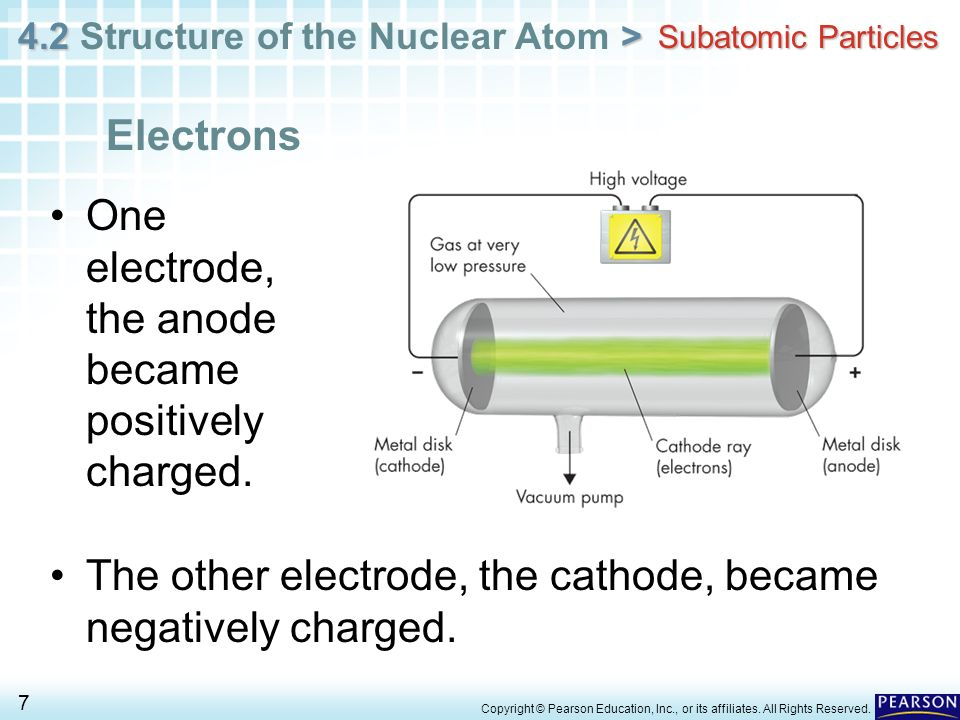 One electrode, the anode became positively charged.