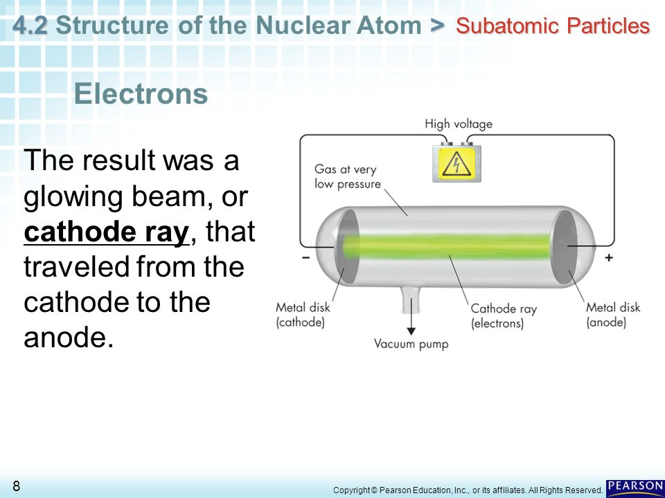 Subatomic Particles Electrons. The result was a glowing beam, or cathode ray, that traveled from the cathode to the anode.