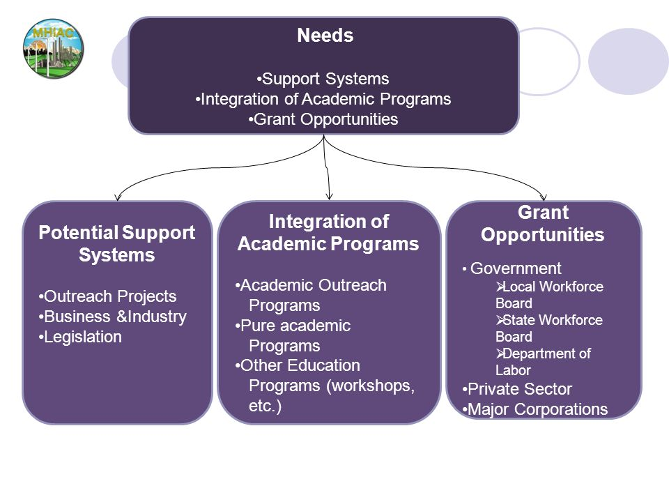 Potential Support Systems Integration of Academic Programs