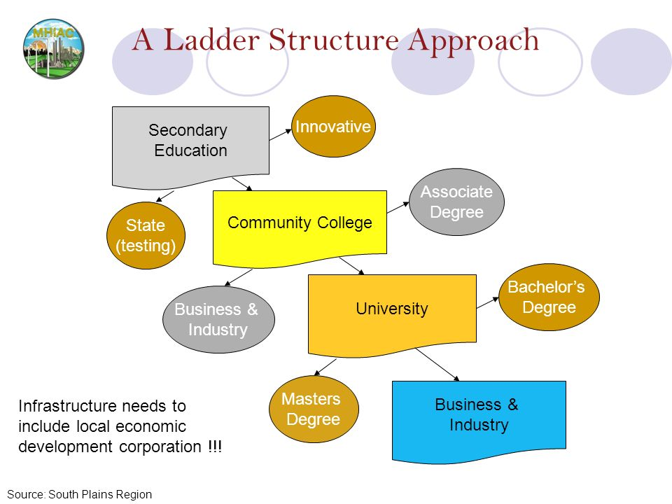 A Ladder Structure Approach