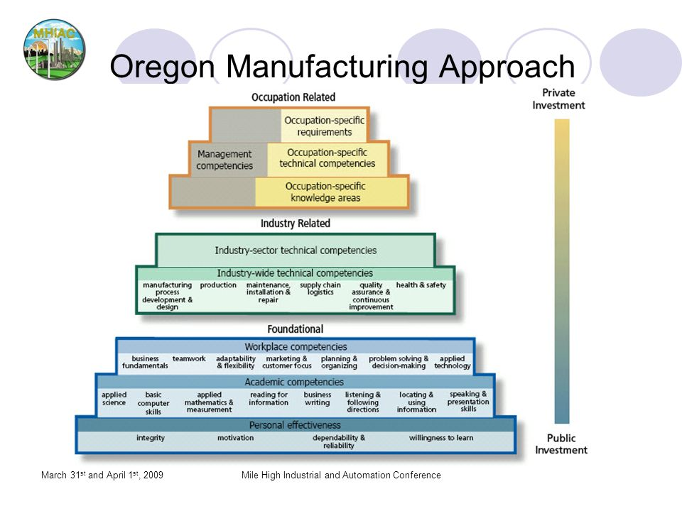 Oregon Manufacturing Approach