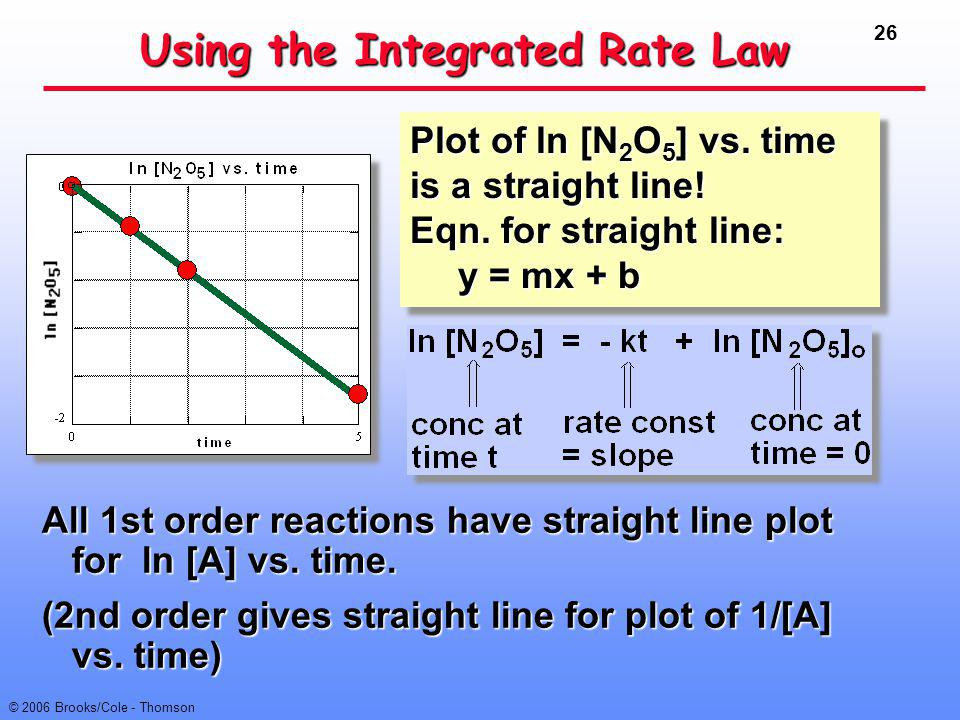 Using the Integrated Rate Law