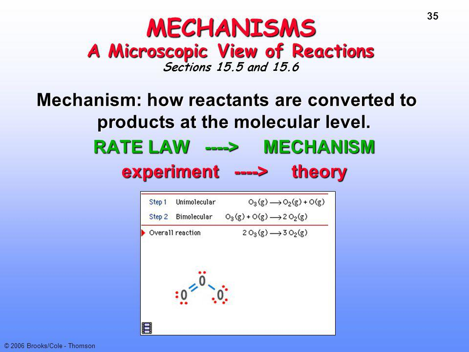 MECHANISMS A Microscopic View of Reactions Sections 15.5 and 15.6