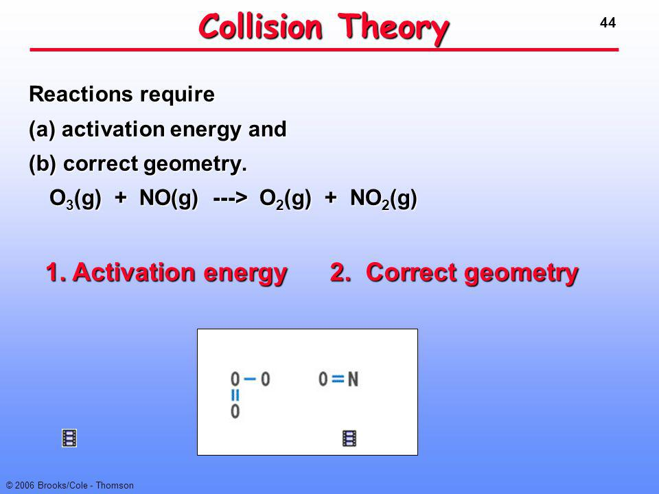 Collision Theory 1. Activation energy 2. Correct geometry