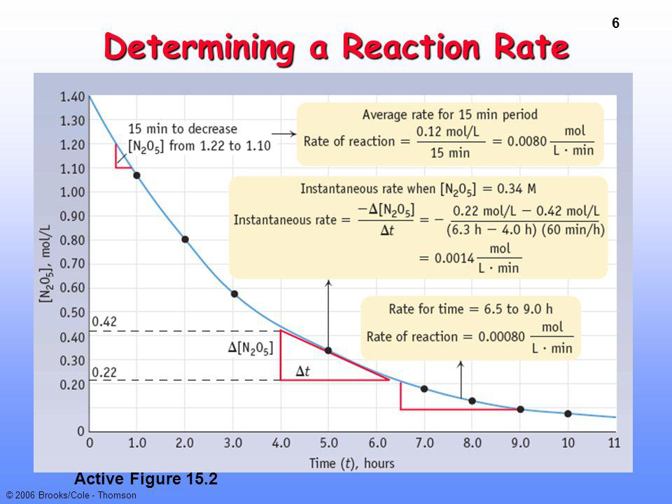 Determining a Reaction Rate