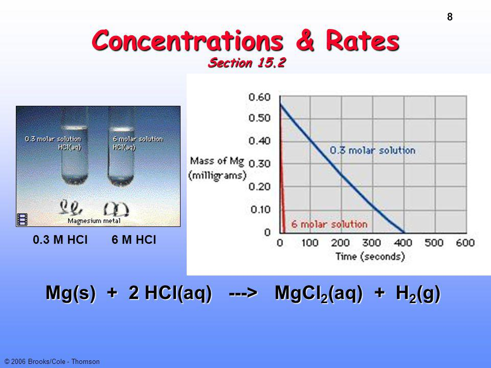 Concentrations & Rates Section 15.2