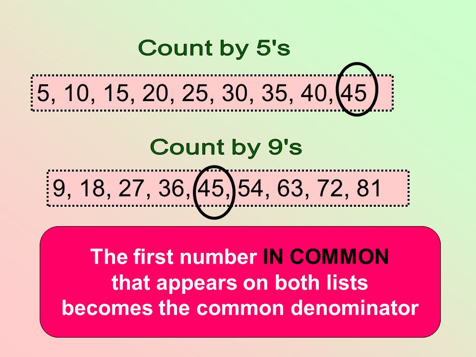 Count by 5 s 5, 10, 15, 20, 25, 30, 35, 40, 45. Count by 9 s. 9, 18, 27, 36, 45, 54, 63, 72, 81. The first number IN COMMON.