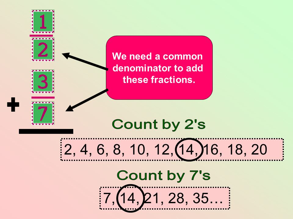 + We need a common. denominator to add. these fractions. Count by 2 s. 2, 4, 6, 8, 10, 12, 14, 16, 18, 20.