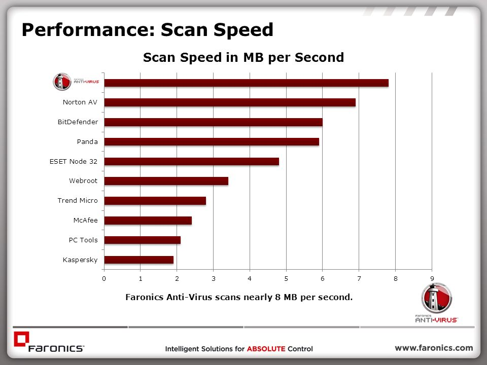 Performance: Scan Speed