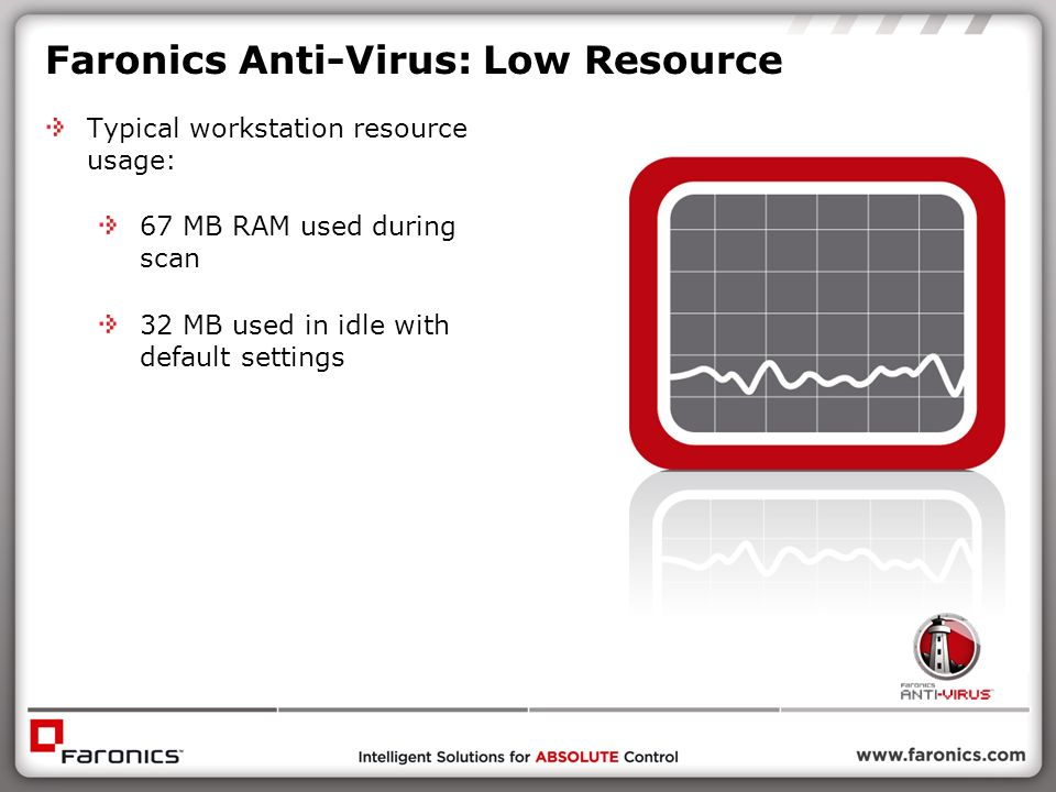 Faronics Anti-Virus: Low Resource