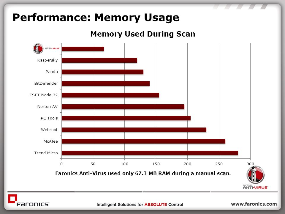 Performance: Memory Usage