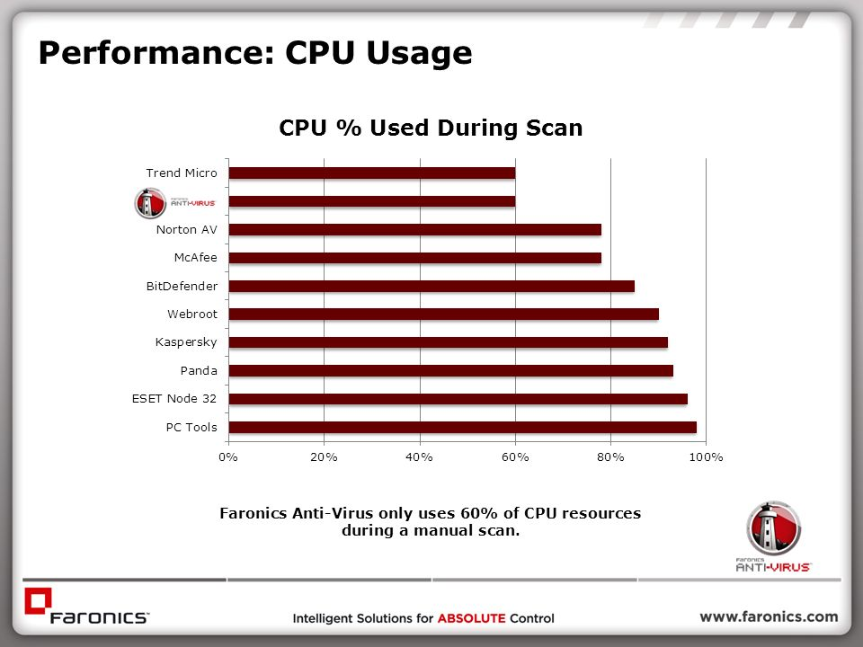 Performance: CPU Usage