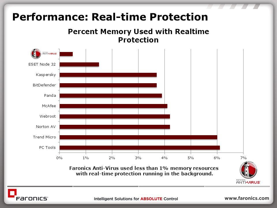 Performance: Real-time Protection