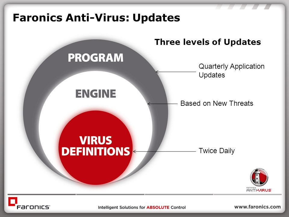 Faronics Anti-Virus: Updates