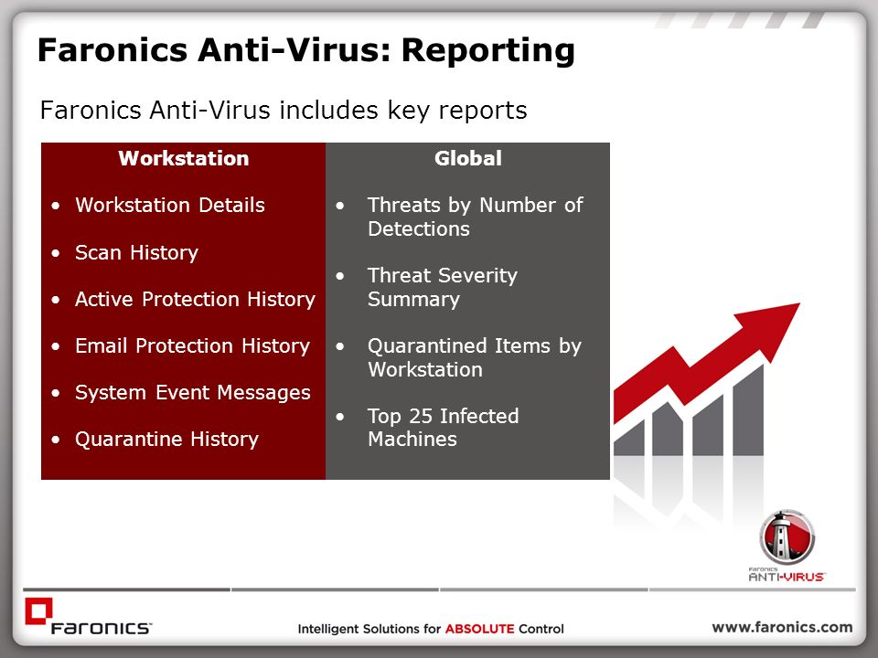 Faronics Anti-Virus: Reporting