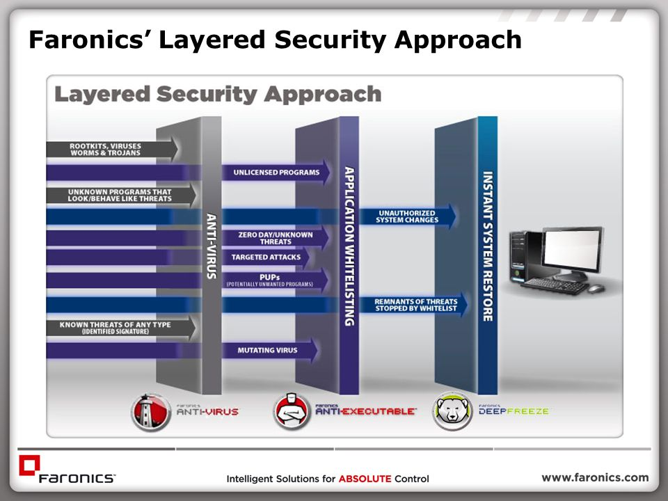 Faronics' Layered Security Approach