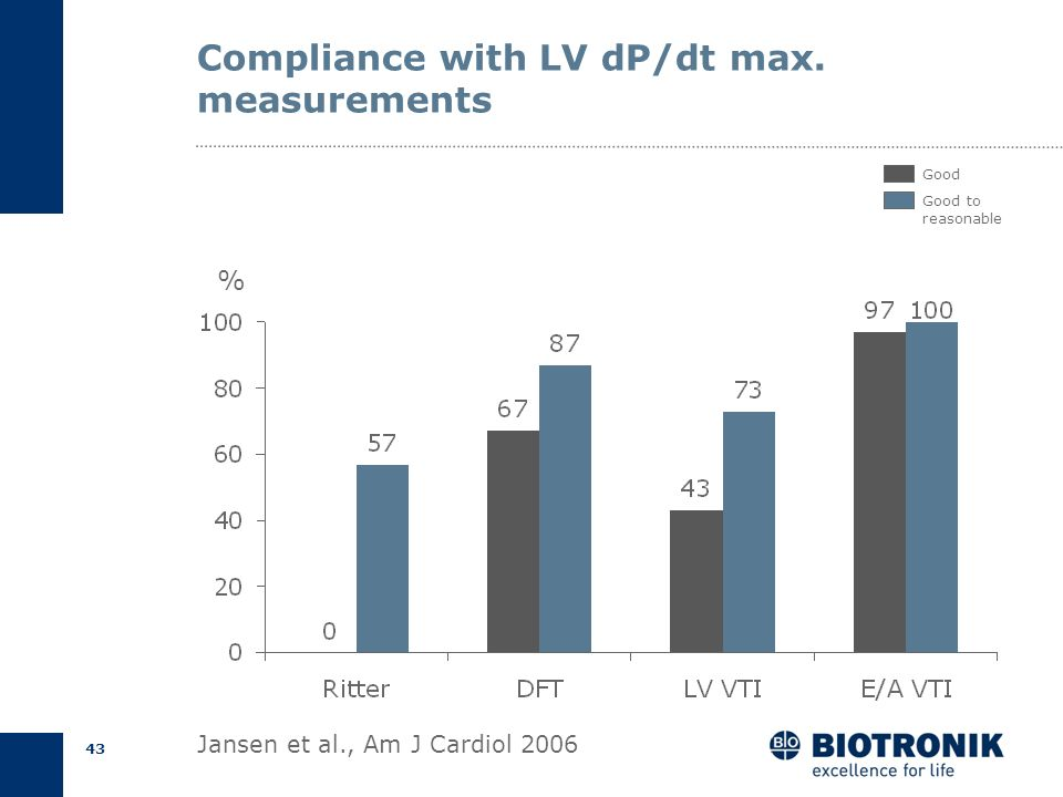 Compliance with LV dP/dt max. measurements