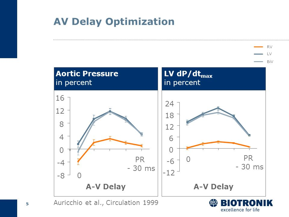 AV Delay Optimization Aortic Pressure in percent LV dP/dtmax