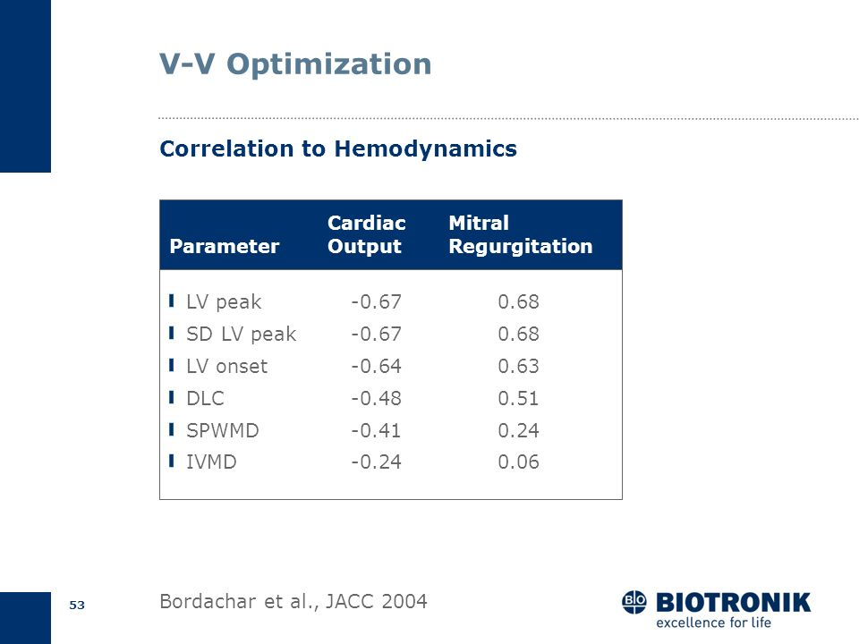 V-V Optimization Correlation to Hemodynamics Cardiac Output