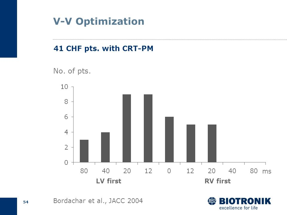V-V Optimization 41 CHF pts. with CRT-PM No. of pts