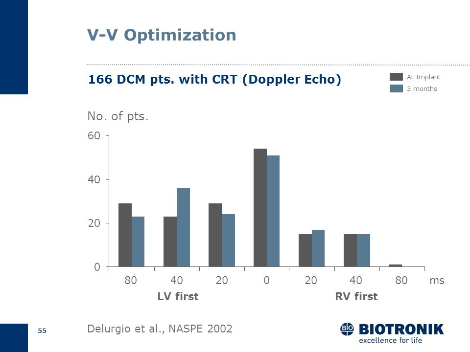 V-V Optimization 166 DCM pts. with CRT (Doppler Echo) No. of pts. 80