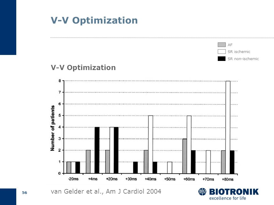 V-V Optimization V-V Optimization van Gelder et al., Am J Cardiol 2004