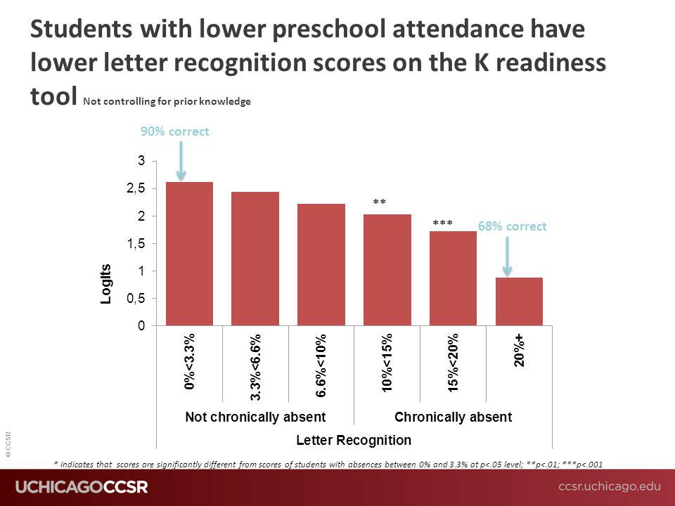 Students with lower preschool attendance have lower letter recognition scores on the K readiness tool Not controlling for prior knowledge
