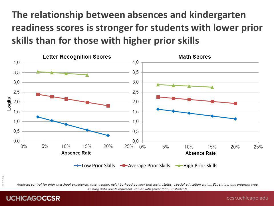 The relationship between absences and kindergarten readiness scores is stronger for students with lower prior skills than for those with higher prior skills